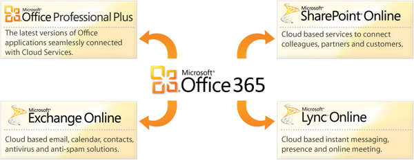 Microsoft Office 365 Bridgnorth